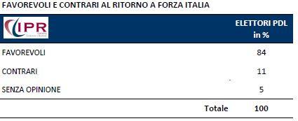 Sondaggio IPR per Tg3, elettori pdl sul ritorno di Forza Italia.