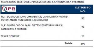 Sondaggio IPR per Tg3, elettori pd sul ruolo del segretario.