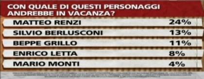 Sondaggio Ipsos per Ballarò del 2 luglio: per la maggioranza degli italiani Berlusconi dovrebbe fare un passo indietro