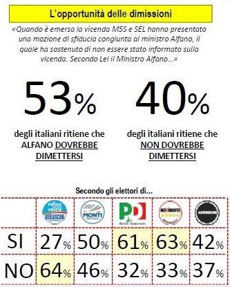 Sondaggio Lorien, il ministro Alfano dovrebbe diettersi?