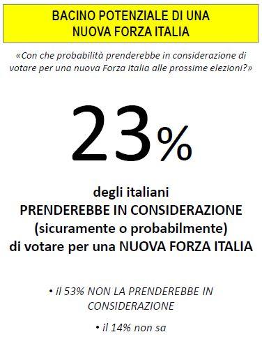Sondaggio lorien, consenso a Forza Italia.