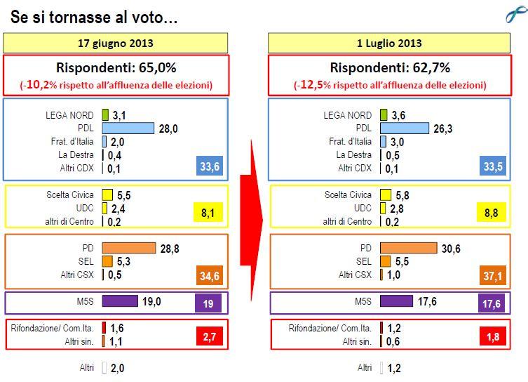 Sondaggio lorien, intenzioni di voto.