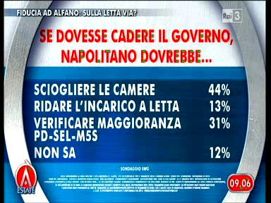 Sondaggio Swg per Agorà, Napolitano in caso di caduta del governo.