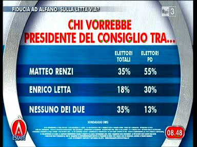 Sondaggio Swg per Agorà, Renzi o Letta premier?
