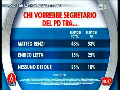 Sondaggio Swg per Agorà, Renzi o Letta segretario PD?