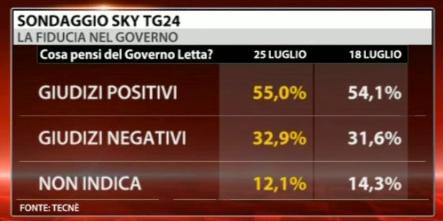 Sondaggio Tecnè per Sky Tg24, fiducia nel governo Letta.