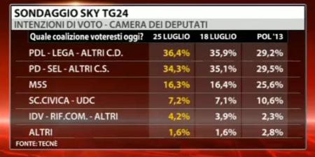 Sondaggio Tecnè per Sky Tg24, intenzioni di voto.