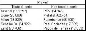 Le 10 squadre qualificate ai playoff (tra parentesi il rispettivo coefficiente UEFA)