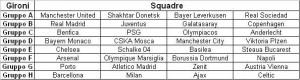 Il quadro generale dei gironi della Champions League 2013-14