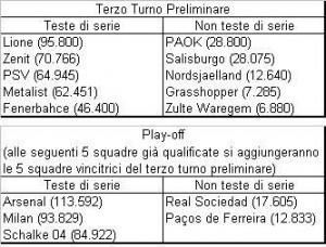 """Elenco delle squadre partecipanti al preliminare """"piazzati"""" (tra parentesi il rispettivo coefficiente UEFA)"""