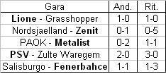 Risultati del terzo turno preliminare (in grassetto la squadra qualificata ai play-off)