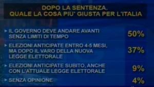 Sondaggio IPR Marketing per Tg3, cos'è più giusto dopo la sentenza a Berlusconi.