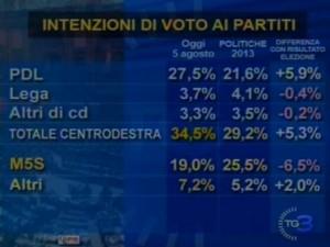 Sondaggio IPR Marketing per Tg3, intenzioni di voto.