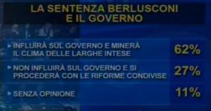 Sondaggio IPR Marketing per Tg3, conseguenze della sentenza a Berlusconi.
