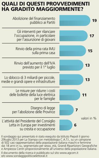 sondaggio piepoli sul governo