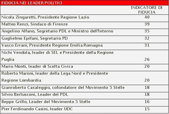 sondaggio piepoli leader politici