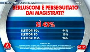 Sondaggio Swg per Agorà, Berlusconi e la Magistratura.