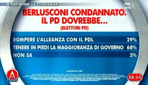 Sondaggio Swg per Agorà, il PD dopo la condanna di Berlusconi.