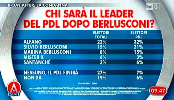 Sondaggio Swg per Agorà, PDL dopo Berlusconi.