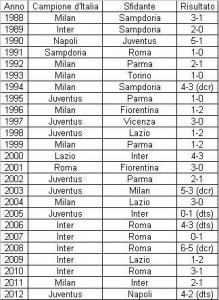 L'albo d'oro della Supercoppa Italiana dalla sua nascita ad oggi (dts: dopo tempi supplementari; dcr: dopo calci di rigore)