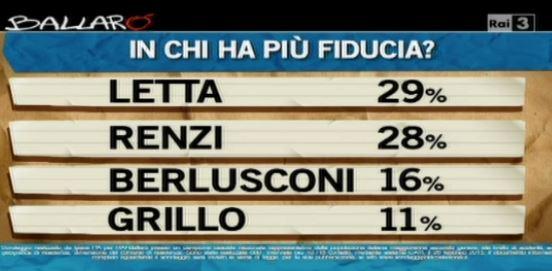 Sondaggio Ipsos per Ballarò, fiducia nei leader.