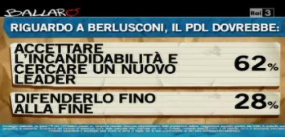 Sondaggio Ipsos per Ballarò, cosa dovrebbe fare il PDL riguardo alla decadenza di Berlusconi.