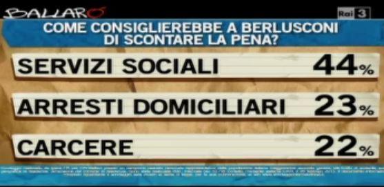 Sondaggio Ipsos per Ballarò, come dovrebbe scontare la condanna Berlusconi?