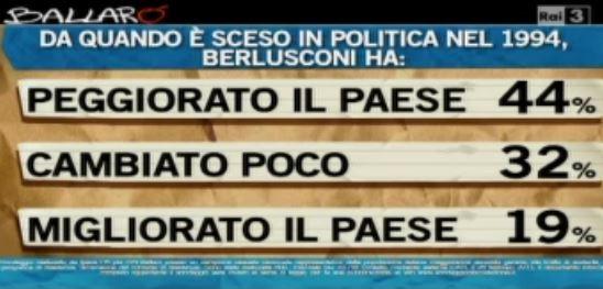 Sondaggio Ipsos per Ballarò, qual'è stato l'apporto di Berlusconi al Paese.