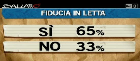 Sondaggio Ipsos per Ballarò, fiducia in Enrico Letta.