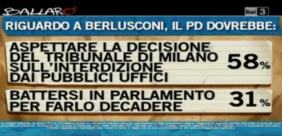 Sondaggio Ipsos per Ballarò, cosa dovrebbe fare il PD riguardo alla decadenza di Berlusconi.