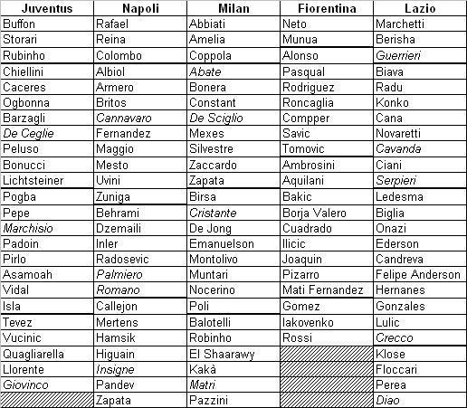 Liste UEFA presentate dalle italiane per il periodo settembre-dicembre 2013 (in corsivo gli elementi LTP)