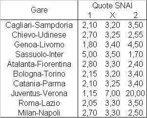 Il programma della quarta giornata di Serie A
