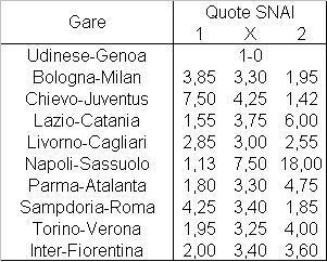 Il programma della quinta giornata di Serie A