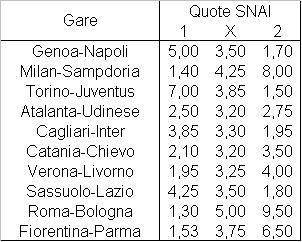 Il programma della sesta giornata di Serie A