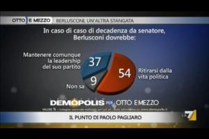 Sondaggio Demopolis per Ottoemezzo, cosa dovrebbe fare Berlusconi se decadesse da Senatore.