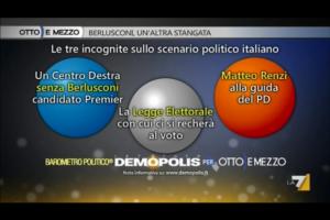 Sondaggio Demopolis per Ottoemezzo, fattori che potrebbero cambiare le intenzioni di voto.