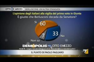 Sondaggio Demopolis per Ottoemezzo, favorevoli e contrari alla decadenza di Berlusconi.
