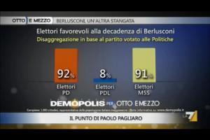 Sondaggio Demopolis per Ottoemezzo, le opinioni dei vari elettorati sulla decadenza di Berlusconi.