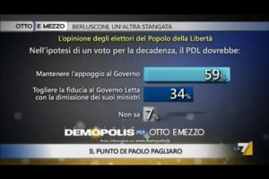 Sondaggio Demopolis per Ottoemezzo, elettori PDL dopo l'eventuale decadenza di Berlusconi.