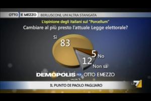 Sondaggio Demopolis per Ottoemezzo,nuova legge elettorale.