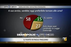 Sondaggio Demopolis per Ottoemezzo, gli Italiani sul ritorno alle urne.