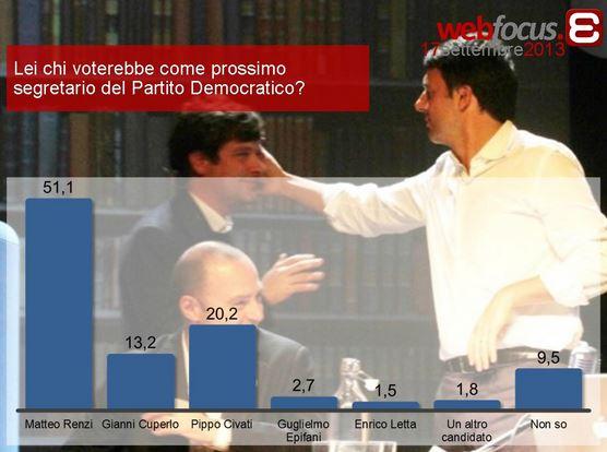 Sondaggio Epokè, intenzioni di voto per le primarie PD.