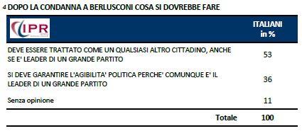 Sondaggio Ipr per Tg3, cosa dovrebbe succedere dopo la condanna di Berlusconi.