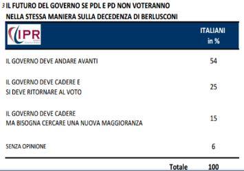 Sondaggio Ipr per Tg3, il governo dopo il voto sulla decadenza di Berlusconi.