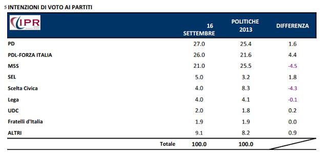 Sondaggio Ipr per Tg3, intenzioni di voto ai partiti.