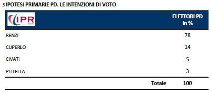 Sondaggio Ipr per Tg3, intenzioni di voto per le primarie del PD.