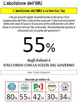 Sondaggio Lorien, opinioni riguardo all'agibilità politica di Berlusconi.