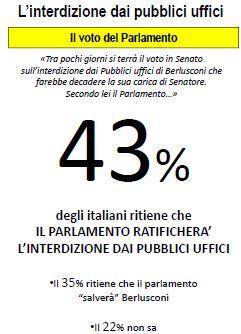 Sondaggio Lorien, cosa farà il Parlamento riguardo alla condanna di Berlusconi.