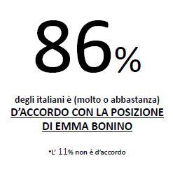 Sondaggio Lorien, Itaiani d'accordo con la posizione di Emma Bonino (si valuterà se intervenire in Siria solo con un mandato ONU).