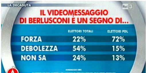 Sondaggio Swg per Agorà, cosa indica il videomessaggio di Berlusconi.